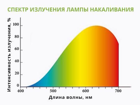 Спектр излучения лампы накаливания