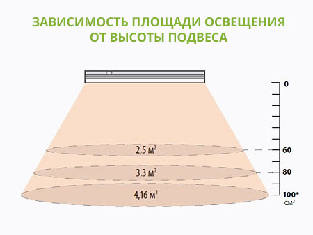 Зависимость площади освещения от высоты подвеса